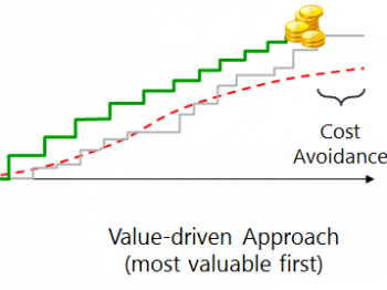 Value-driven Delivery